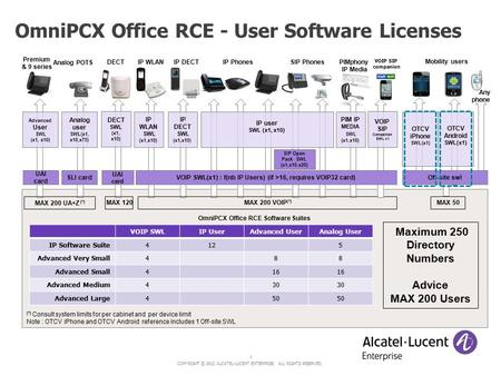 COPYRIGHT © 2012 ALCATEL-LUCENT ENTERPRISE. ALL RIGHTS RESERVED. 1 OmniPCX Office RCE - User Software Licenses OmniPCX Office RCE Software Suites OTCV.