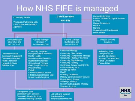 How NHS FIFE is managed Chief Executive NHS Fife General Manager Glenrothes and NE Fife CHP General Manager Kirkcaldy / Levenmouth CHP General Manager.