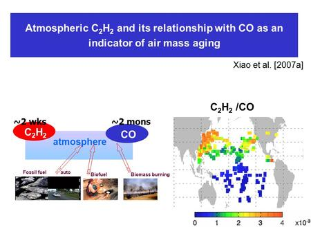 Atmospheric C 2 H 2 and its relationship with CO as an indicator of air mass aging Xiao et al. [2007a] Fossil fuelauto BiofuelBiomass burning atmosphere.