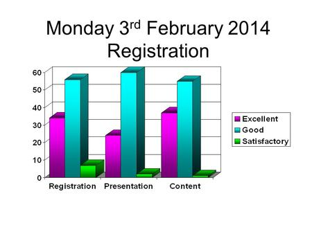 Monday 3 rd February 2014 Registration. Sharmila Sothi Introduction.