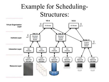 Example for Scheduling- Structures: Structured HPC Grids.