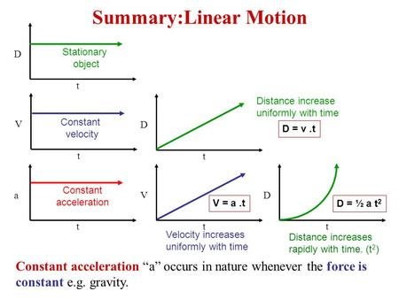 "Summary:Linear Motion D t D t V t V t a t D t Constant acceleration ""a"" occurs in nature whenever the force is constant e.g. gravity. Stationary object."