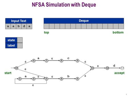 1 NFSA Simulation with Deque a 12  3 b 45  a 67  8 c 9 10  11      12 d 13 startaccept aabda Input Text topbottom state label Deque aaaaaaaaaaaaaa.