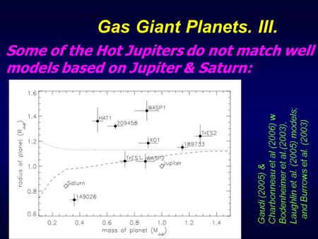 Some of the Hot Jupiters do not match well models based on Jupiter & Saturn: Gas Giant Planets. III. Gaudi (2005) & Charbonneau et al (2006) w Bodenheimer.
