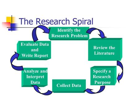 The Research Spiral Identify the Research Problem Review the