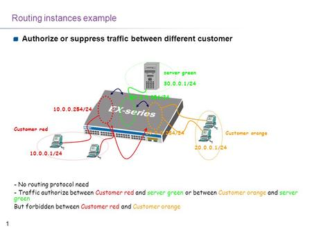 1 Routing instances example Authorize or suppress traffic between different customer Customer red Customer orange server green 10.0.0.254/24 10.0.0.1/24.