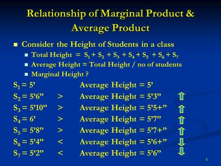 1 Relationship of Marginal Product & Average Product Consider the Height of Students in a class Total Height = S 1 + S 2 + S 3 + S 4 + S 5 + S 6 + S 7.
