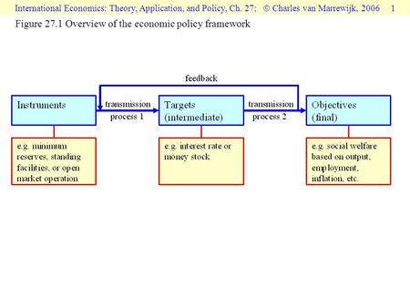 International Economics: Theory, Application, and Policy, Ch. 27;  Charles van Marrewijk, 2006 1 Figure 27.1 Overview of the economic policy framework.