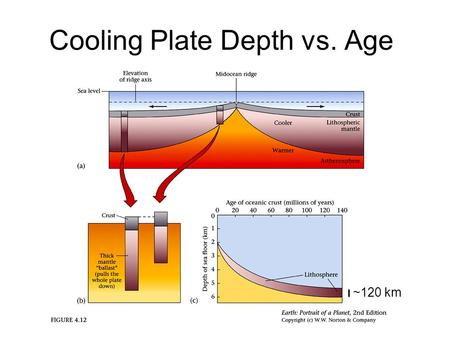 Cooling Plate Depth vs. Age ~120 km. Temperature vs. Depth vs. time—Erf For Plates (rocks), cooling skin thickness L=10km x (Age[m.y.]) 1/2.