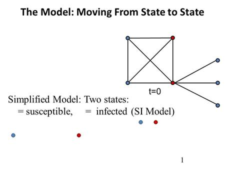 The Model: Moving From State to State 1 Simplified Model: Two states: = susceptible, = infected (SI Model) t=0.