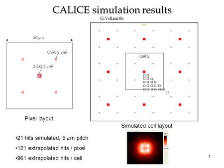 1 CALICE simulation results G.Villani 06 Cell size: 50 x 50  m 2 21 hits simulated, 5  m pitch 121 extrapolated hits / pixel 961 extrapolated hits /