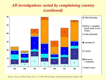 AD investigations sorted by complaining country (continued) Source : Journal of World Trade, 32(5), 5-71,1998; Rowe & Mauw, Global Trade Protection Report.