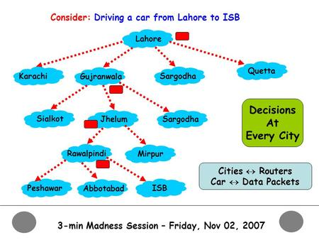 3-min Madness Session – Friday, Nov 02, 2007 Consider: Driving a car from Lahore to ISB Lahore Gujranwala Sargodha Quetta Karachi Sialkot JhelumSargodha.
