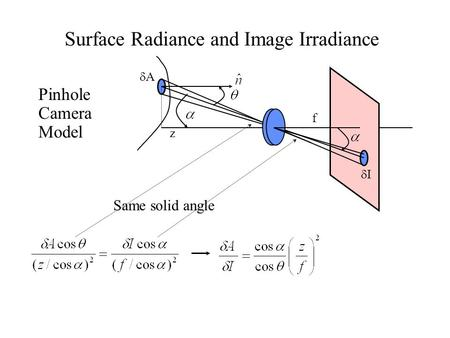 AA II z f Surface Radiance and Image Irradiance Same <strong>solid</strong> angle Pinhole Camera Model.