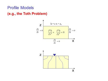 (e.g., the Toth Problem) z x z x h = c x + z o Profile Models.