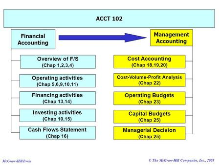 © The McGraw-Hill Companies, Inc., 2005 McGraw-Hill/Irwin ACCT 102 Financial Accounting Overview of F/S (Chap 1,2,3,4) Cash Flows Statement (Chap 16) Investing.