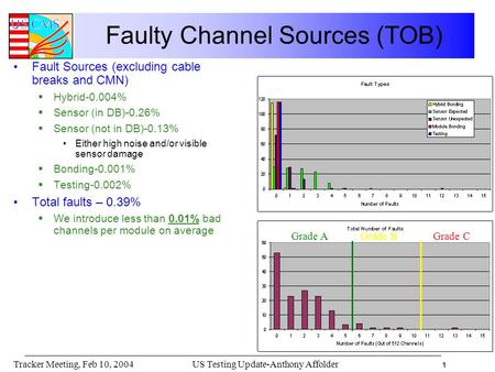 1 US Testing Update-Anthony AffolderTracker Meeting, Feb 10, 2004 Faulty Channel Sources (TOB) Fault Sources (excluding cable breaks and CMN)  Hybrid-0.004%