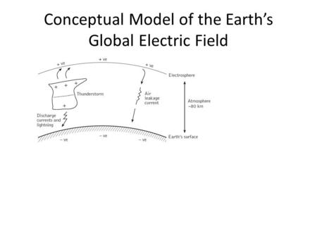 Conceptual Model of the Earth's Global Electric Field.