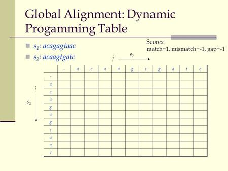 Global Alignment: Dynamic Progamming Table s 1 : acagagtaac s 2 : acaagtgatc -acaagtgatc - a c a g a g t a a c j s2s2 i s1s1 Scores: match=1, mismatch=-1,