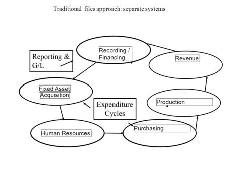 Recording / Financing Fixed Asset Acquisition Human Resources Purchasing Revenue Traditional files approach: separate systems Expenditure Cycles Reporting.