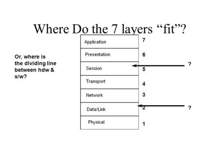 "Where Do the 7 layers ""fit""? 1 2 3 4 5 6 7 Or, where is the dividing line between hdw & s/w? ? ?"