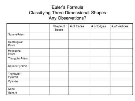 Euler's Formula Classifying Three Dimensional Shapes Any Observations? Shape of Bases # of Faces# of Edges# of Vertices Square Prism Rectangular Prism.