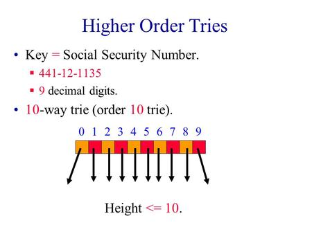 Higher Order Tries Key = Social Security Number.  441-12-1135  9 decimal digits. 10-way trie (order 10 trie). 0123456789 Height