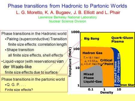 Phase transitions from Hadronic to Partonic Worlds L. G. Moretto, K. A. Bugaev, J. B. Elliott and L. Phair Lawrence Berkeley National Laboratory Nuclear.