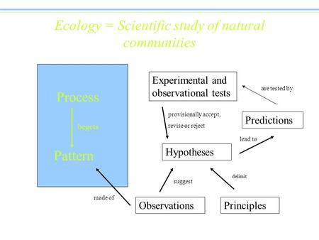 Ecology = Scientific study of natural communities Process Pattern begets Observations Hypotheses Principles Predictions Experimental and observational.