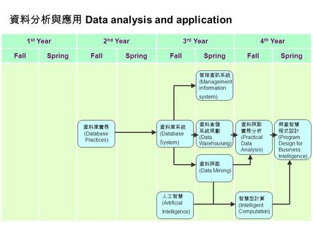 1 st Year2 nd Year3 rd Year4 th Year FallSpringFallSpringFallSpringFallSpring 資料庫實務 (Database Practices) 資料庫系統 (Database System) 人工智慧 (Artificial Intelligence)