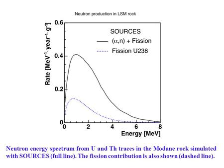 Neutron energy spectrum from U and Th traces in the Modane rock simulated with SOURCES (full line). The fission contribution is also shown (dashed line).