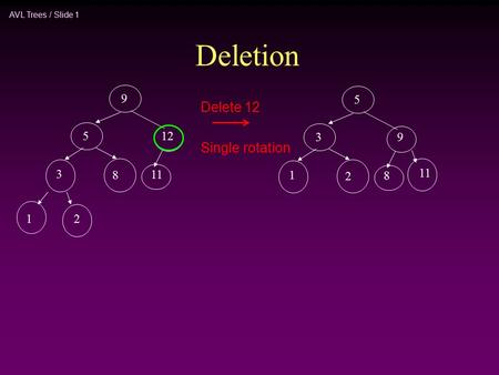 AVL Trees / Slide 1 Delete 12 9 5 3 8 11 12 12 5 3 1 2 8 11 9 Single rotation Deletion.