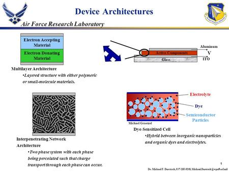 1 Air Force Research Laboratory Dr. Michael F. Durstock, 937-255-9208, Device Architectures.. Aluminum ITO Glass V Electron.