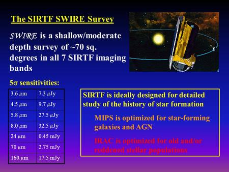 The SIRTF SWIRE Survey SWIRE is a shallow/moderate depth survey of ~70 sq. degrees in all 7 SIRTF imaging bands 5  sensitivities: 17.5 mJy 160  m 2.75.