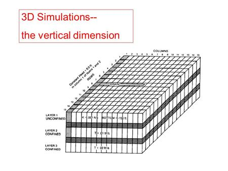 3D Simulations-- the vertical dimension. Representation of hydrogeologic units in MODFLOW88.