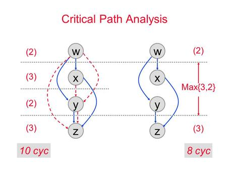 Critical Path Analysis w x y z w x y z (2) Max{3,2} (3) (2) (3) (2) 10 cyc8 cyc.