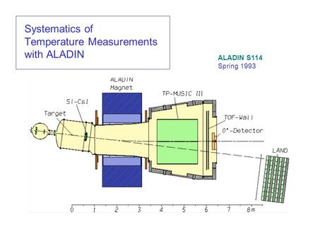 Systematics of Temperature Measurements with ALADIN ALADIN S114 Spring 1993.