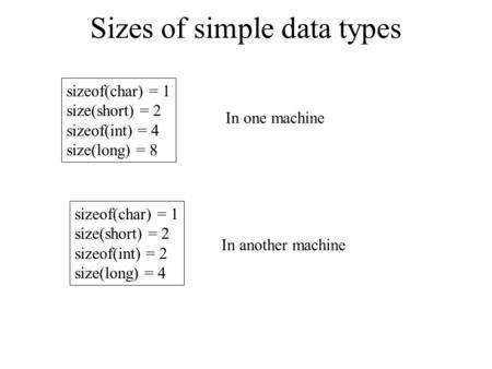Sizes of simple data types sizeof(char) = 1 size(short) = 2 sizeof(int) = 4 size(long) = 8 sizeof(char) = 1 size(short) = 2 sizeof(int) = 2 size(long)