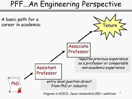 1 requires previous experience as a professor or comparable non-academic experience entry level position direct from PhD or industry PFF...An Engineering.