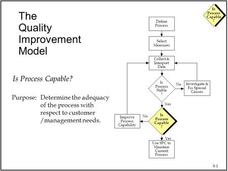 8-1 Is Process Capable ? The Quality Improvement Model Use SPC to Maintain Current Process Collect & Interpret Data Select Measures Define Process Is Process.