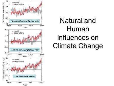 Natural and Human Influences on Climate Change Natural climate influence only Human climate influence only All Climate Influences.