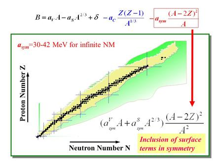 Neutron Number N Proton Number Z a sym =30-42 MeV for infinite NM Inclusion of surface terms in symmetry.