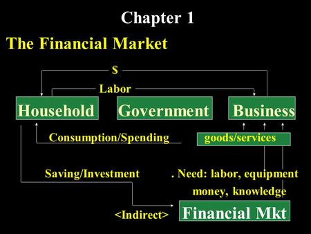 Chapter 1 The Financial Market $ Labor Household Government Business Consumption/Spending goods/services Saving/Investment. Need: labor, equipment money,