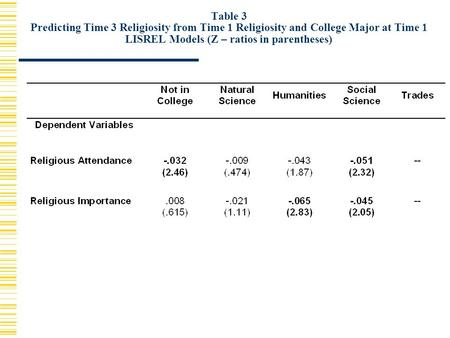 Table 3 Predicting Time 3 Religiosity from Time 1 Religiosity and College Major at Time 1 LISREL Models (Z – ratios in parentheses)