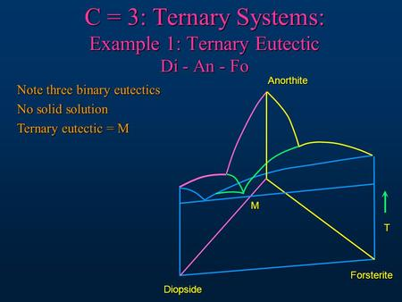 C = 3: Ternary Systems: Example 1: Ternary Eutectic Di - An - Fo T M Anorthite Forsterite Diopside Note three binary eutectics No solid solution Ternary.