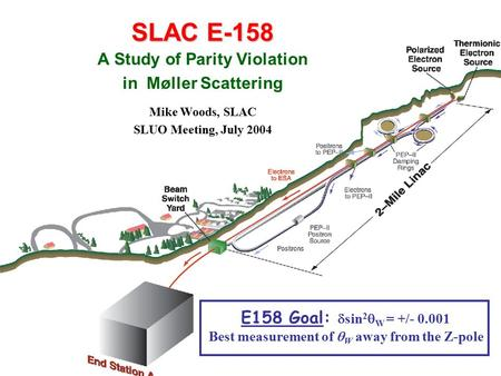 1 SLUO 2004SLAC E-158 A Study of Parity Violation in Møller Scattering Mike Woods, SLAC SLUO Meeting, July 2004 E158 Goal:  sin 2  W = +/- 0.001 Best.