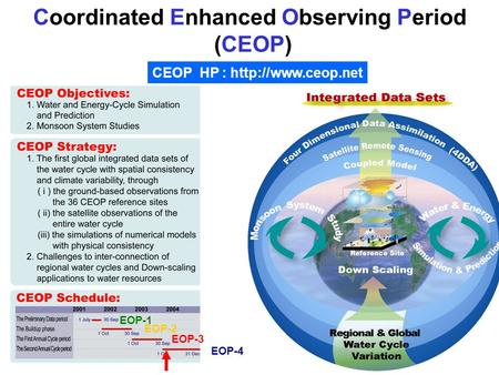 Coordinated Enhanced Observing Period (CEOP) CEOP HP :  EOP-1 EOP-2 EOP-3 EOP-4.