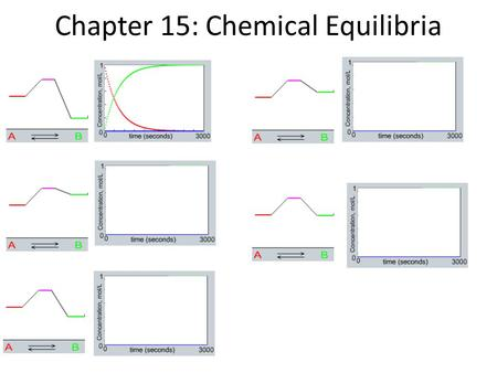 Chapter 15: Chemical Equilibria. Manipulating Equilibrium Expressions : N 2 (g) + 3 H 2 (g)  2 NH 3 (g) K = =5.5 x 10 5 Reversing Reactions Multiplying.