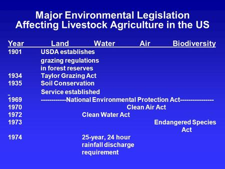 Major Environmental Legislation Affecting Livestock Agriculture in the US Year Land Water Air Biodiversity 1901 USDA establishes grazing regulations in.