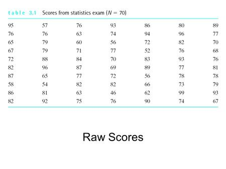 Raw Scores. Un-Grouped Frequency Distribution Grouped Frequency Distribution.